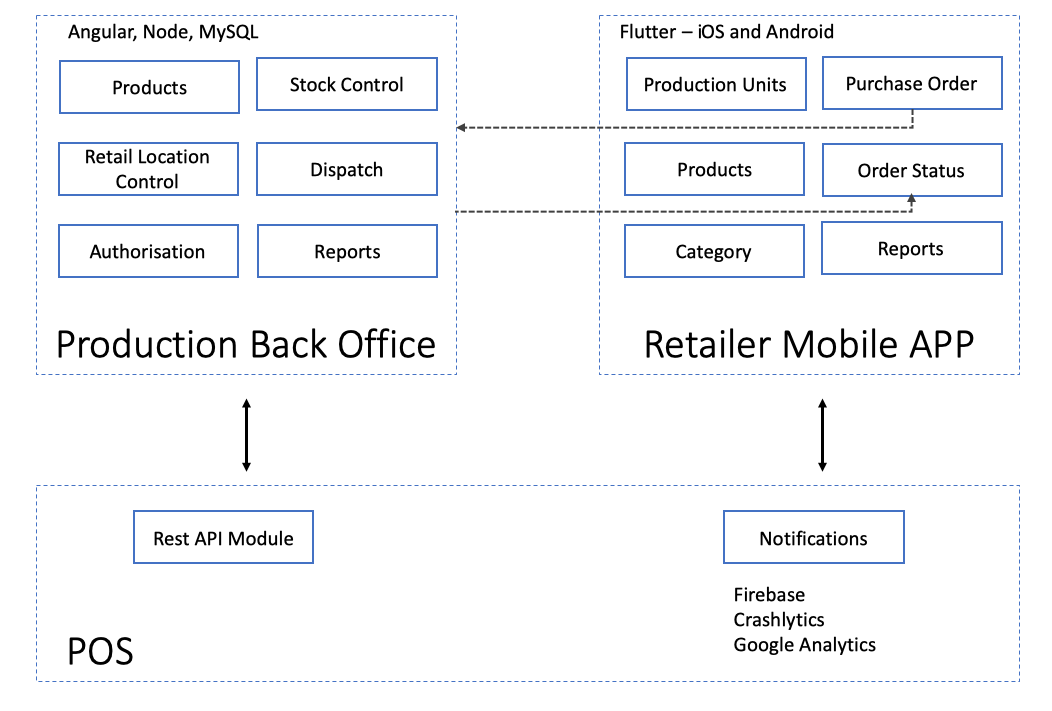 Multi-location Retail Application